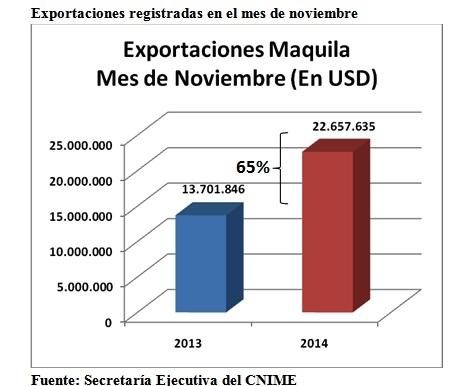 Régimen de maquila aumenta 65% en relación al año anterior