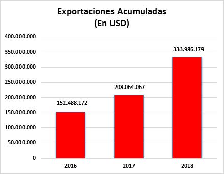Nuevo Récord de Exportaciones bajo el Régimen de Maquila